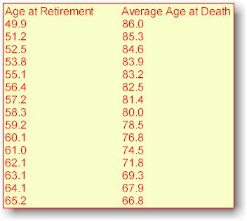 Life Chart 2